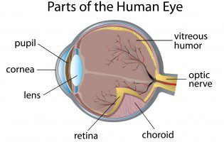 Drug Approved to Treat Diabetic Retinopathy in Those With Diabetic Macular Edema