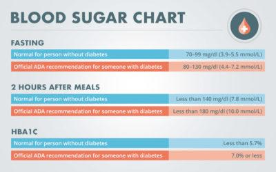 What is Normal Blood Sugar Level?