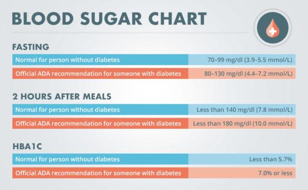 Patient Resource: What Is a Normal Blood Sugar Level?