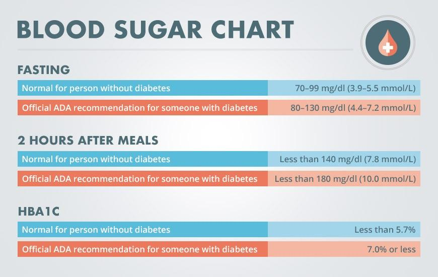 Blood sugar chart for fasting, after meals and HbA1c