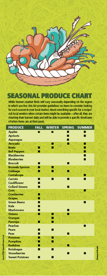 Seasonal Produce Chart