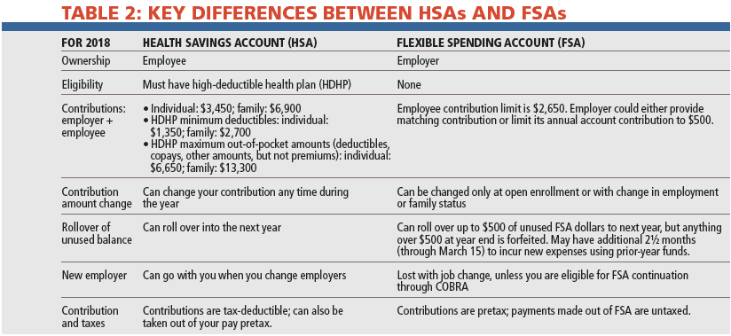 Key Differences Between HSAs and FSAs