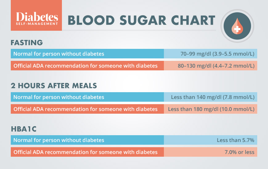What Is a Normal Blood Sugar Level?