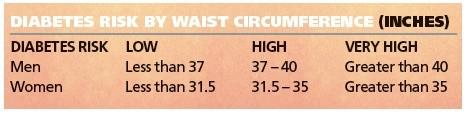 Diabetes Risk By Waist Circumference
