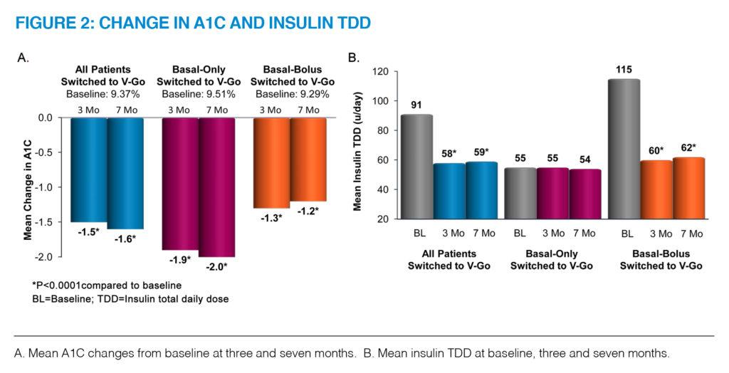 Change in A1C and Insulin TDD