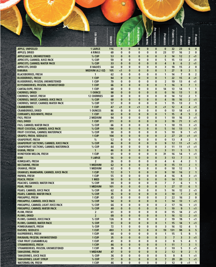 Fruit Nutrition Facts - Exercise