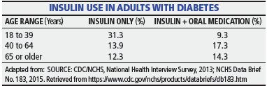 Insulin Use in Adults