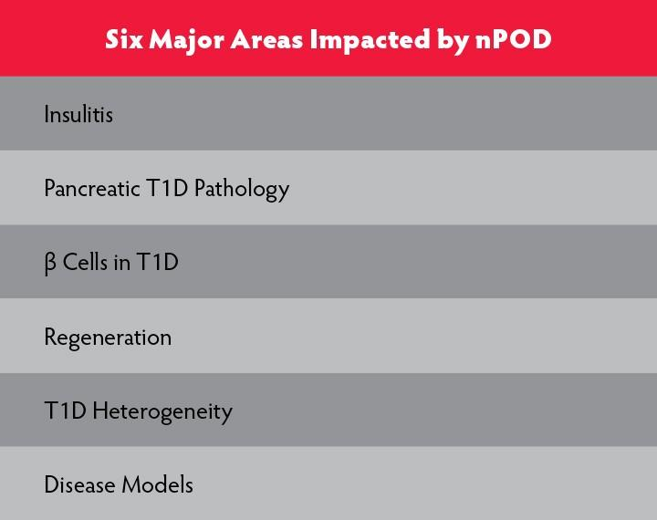 Six Major Areas Impacted by nPOD