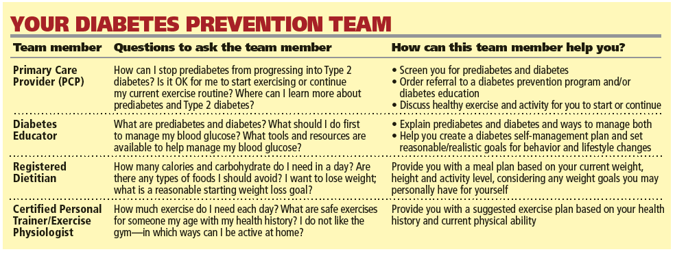 Diabetes Prevention Team