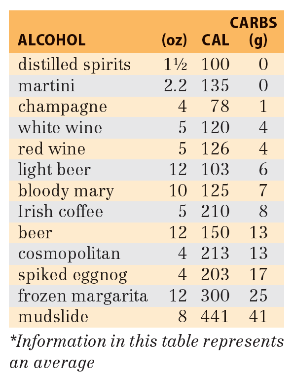 Alcoholic Beverages Chart