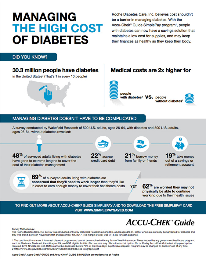 Managing the High Cost of Diabetes image courtesy of Roche Diabetes Care, Inc.