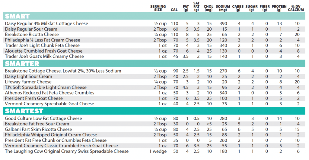 Soft Cheese Nutrition