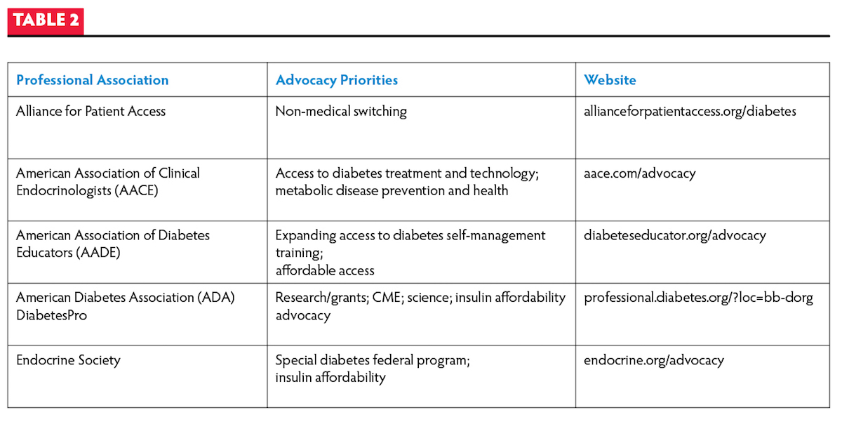 Table 2 Patient Advocacy