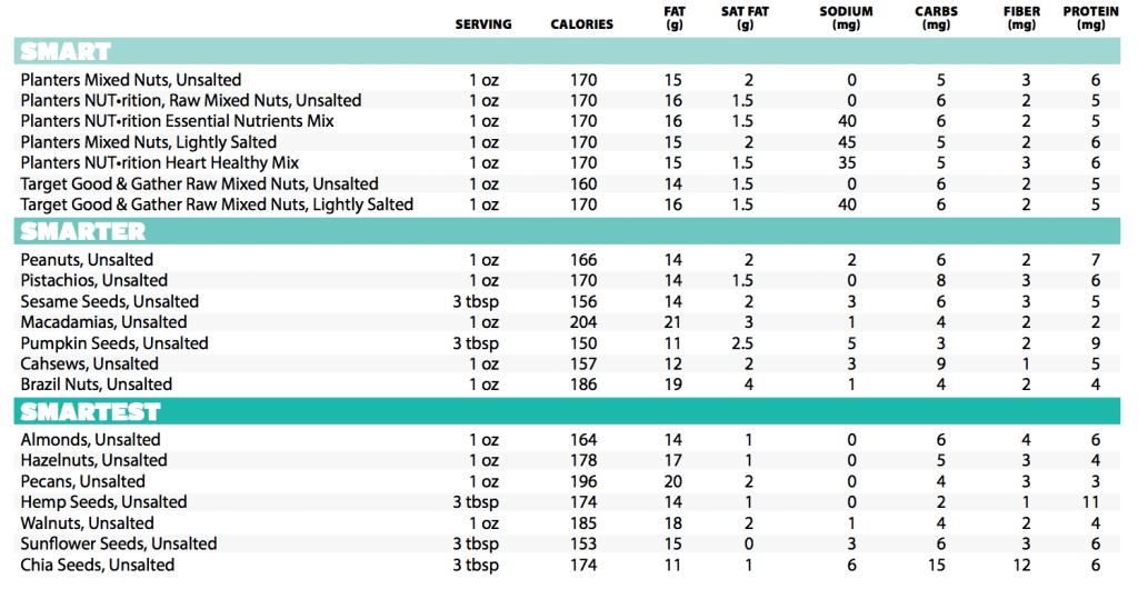 Seed and Nut Nutrition Table